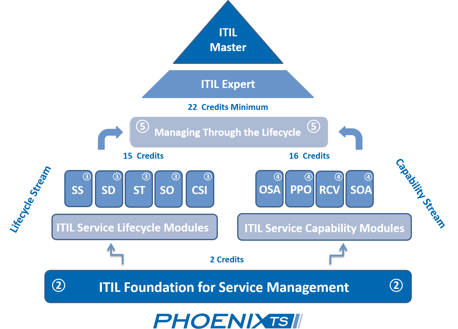 itil-certification-path.png